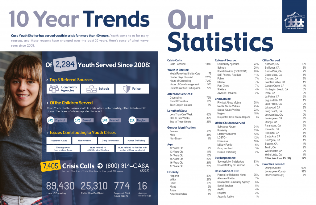 Our Statistics and 10 Year Trends